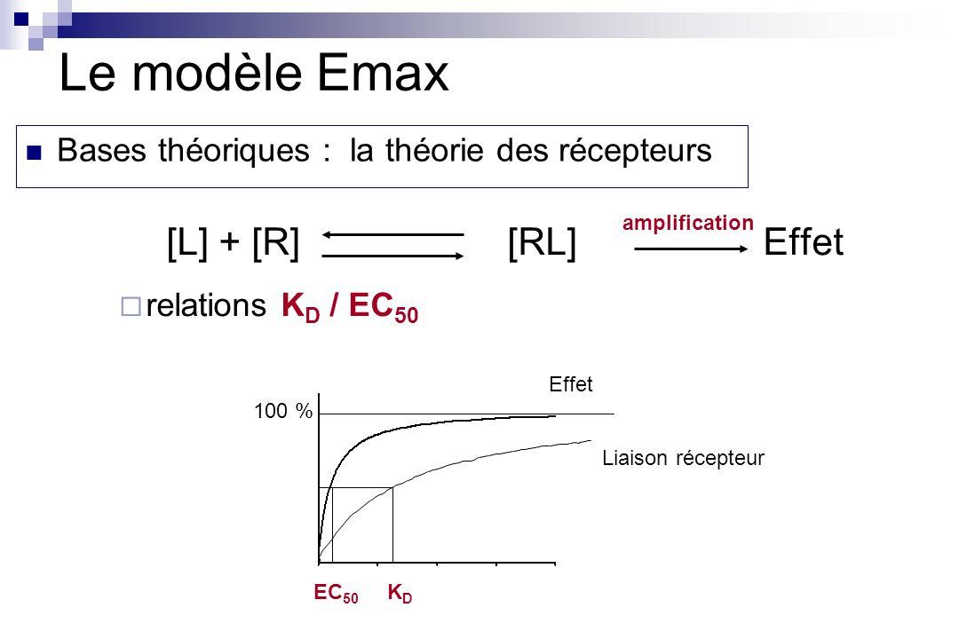 Le modèle Emax [L] + [R] [RL] Effet